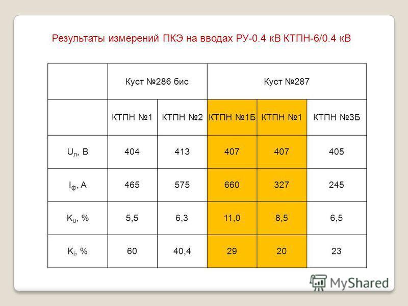 Куст 286 бис Куст 287 КТПН 1КТПН 2КТПН 1БКТПН 1КТПН 3Б U л, В404413407 405 I ф, A465575660327245 K u, %5,56,311,08,56,5 K i, %6040,4292023 Результаты измерений ПКЭ на вводах РУ-0.4 кВ КТПН-6/0.4 кВ