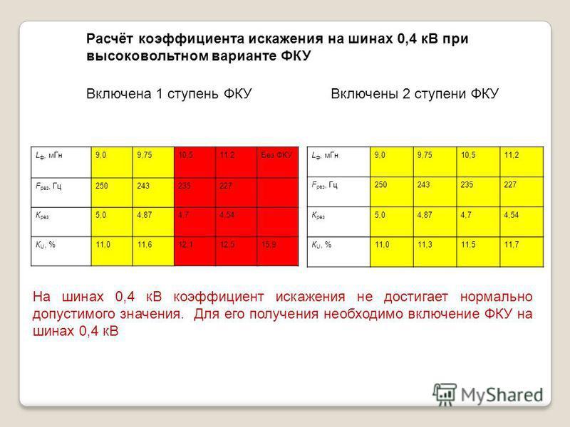 Расчёт коэффициента искажения на шинах 0,4 кВ при высоковольтном варианте ФКУ Включена 1 ступень ФКУВключены 2 ступени ФКУ L ф, м Гн 9,09,7510,511,2Без ФКУ F рез, Гц 250243235227 К рез 5,04,874,74,54 К U, %11,011,612,112,515,9 L ф, м Гн 9,09,7510,511