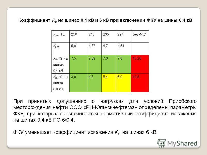 F рез, Гц 250243235227Без ФКУ К рез 5,04,874,74,54 К U, % на шинах 0,4 кВ 7,57,597,67,816,28 К U, % на шинах 6,0 кВ 3,94,85,46,010,6 Коэффициент К U на шинах 0,4 кВ и 6 кВ при включении ФКУ на шины 0,4 кВ При принятых допущениях о нагрузках для услов