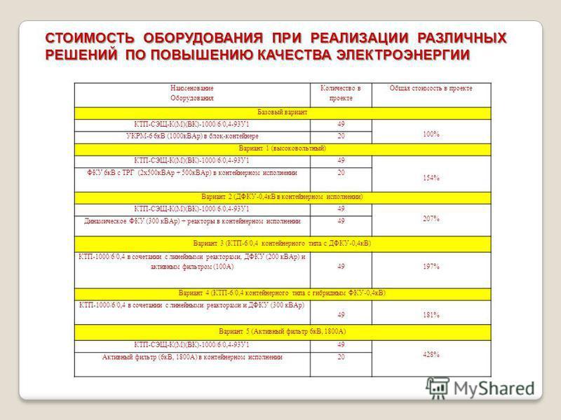 Наименование Оборудования Количество в проекте Общая стоимость в проекте Базовый вариант КТП-СЭЩ-К(М)(ВК)-1000/6/0,4-93У149 100% УКРМ-6 6 кВ (1000 к ВАр) в блок-контейнере 20 Вариант 1 (высоковольтный) КТП-СЭЩ-К(М)(ВК)-1000/6/0,4-93У149 154% ФКУ 6 кВ