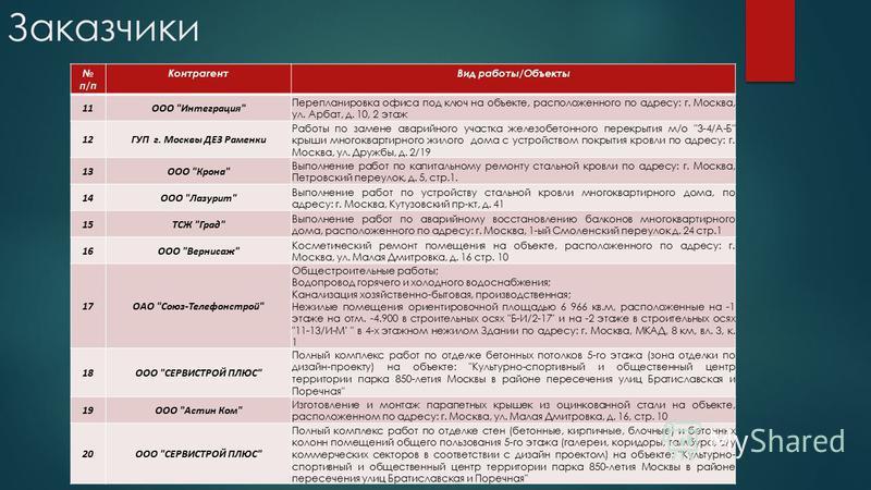 Заказчики п/п Контрагент Вид работы/Объекты 11ООО