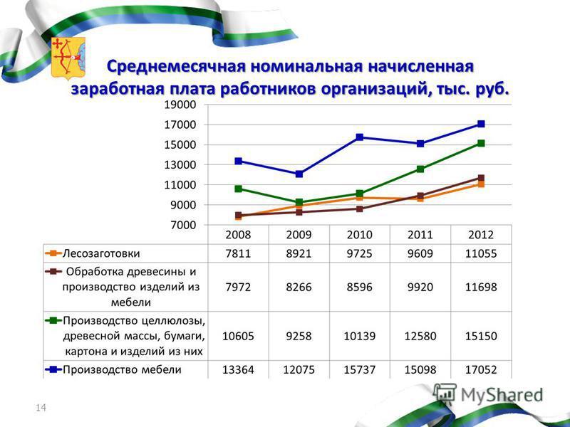 Среднемесячная номинальная начисленная заработная плата работников организаций, тыс. руб. 14