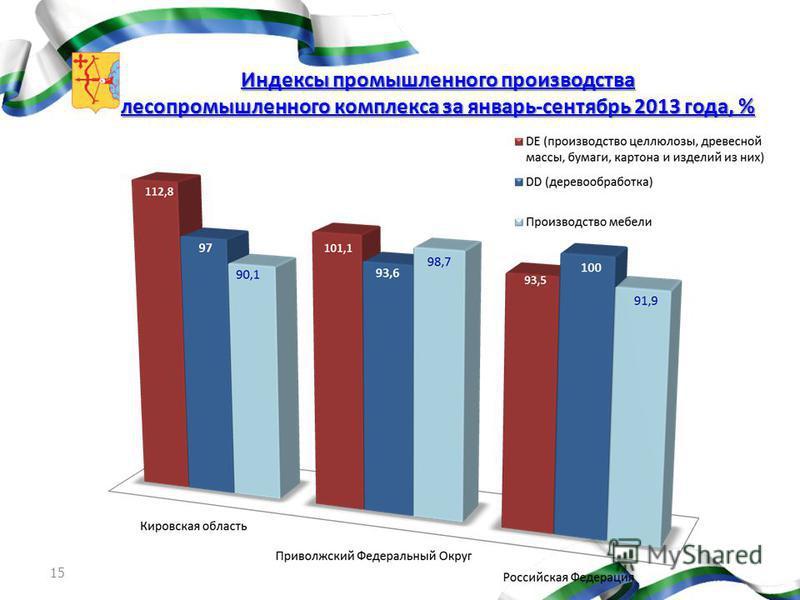 15 Индексы промышленного производства лесопромышленного комплекса за январь-сентябрь 2013 года, %