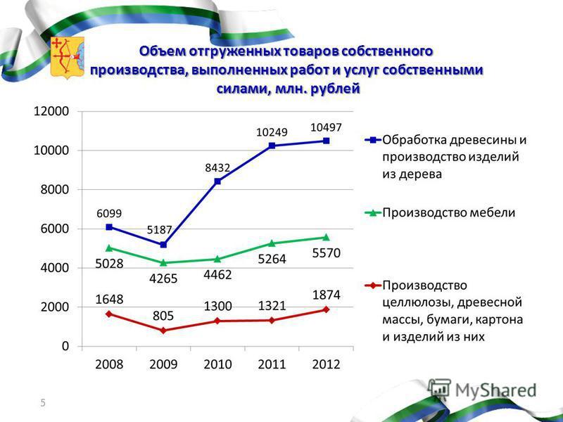 Объем отгруженных товаров собственного производства, выполненных работ и услуг собственными силами, млн. рублей 5