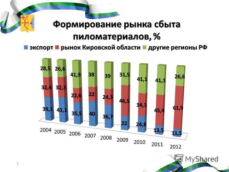 Формирование рынка сбыта пиломатериалов, % 7