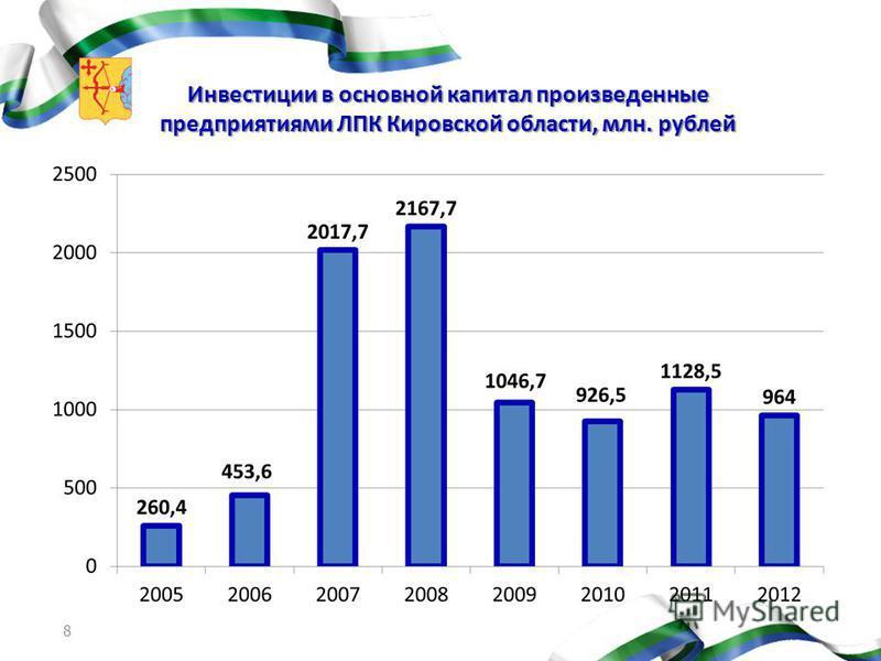 Инвестиции в основной капитал произведенные предприятиями ЛПК Кировской области, млн. рублей 8