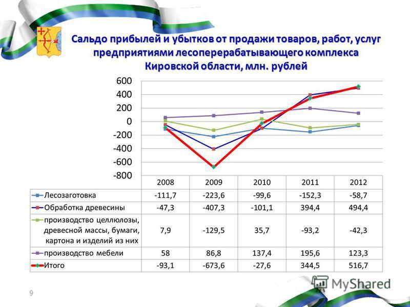 Сальдо прибылей и убытков от продажи товаров, работ, услуг предприятиями лесоперерабатывающего комплекса Кировской области, млн. рублей 9