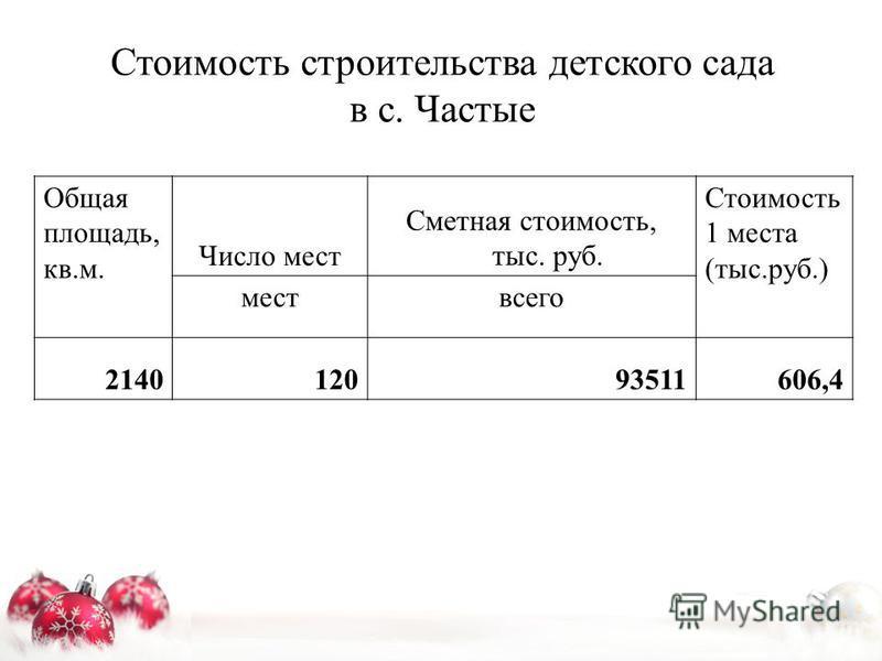 Стоимость строительства детского сада в с. Частые Общая площадь, кв.м. Число мест Сметная стоимость, тыс. руб. Стоимость 1 места (тыс.руб.) мест всего 214012093511606,4