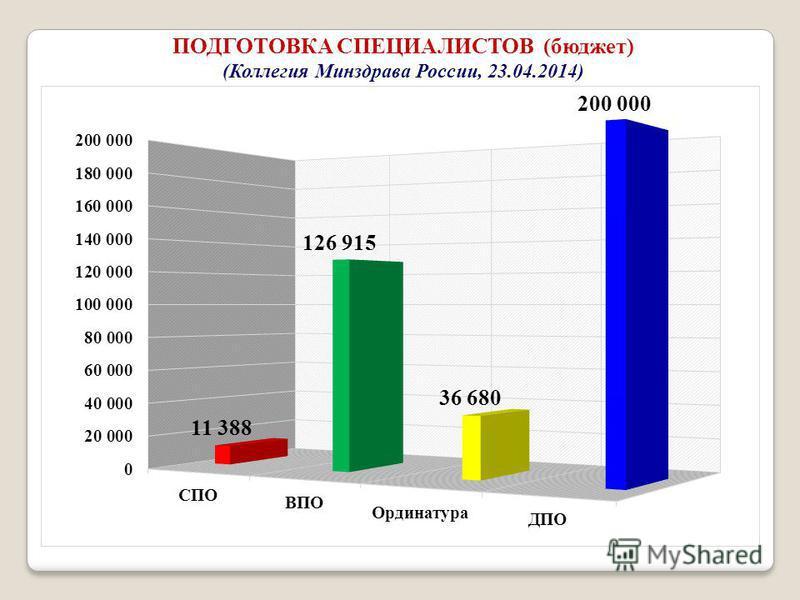 ПОДГОТОВКА СПЕЦИАЛИСТОВ (бюджет) (Коллегия Минздрава России, 23.04.2014)