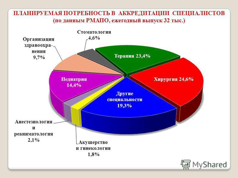 ПЛАНИРУЕМАЯ ПОТРЕБНОСТЬ В АККРЕДИТАЦИИ СПЕЦИАЛИСТОВ (по данным РМАПО, ежегодный выпуск 32 тыс.)