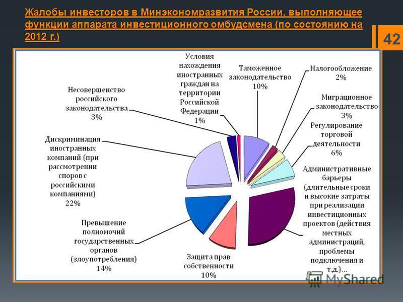 Жалобы инвесторов в Минэкономразвития России, выполняющее функции аппарата инвестиционного омбудсмена (по состоянию на 2012 г.) 42