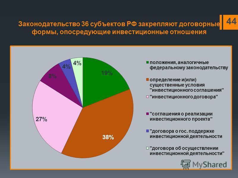 Законодательство 36 субъектов РФ закрепляют договорные формы, опосредующие инвестиционные отношения 44