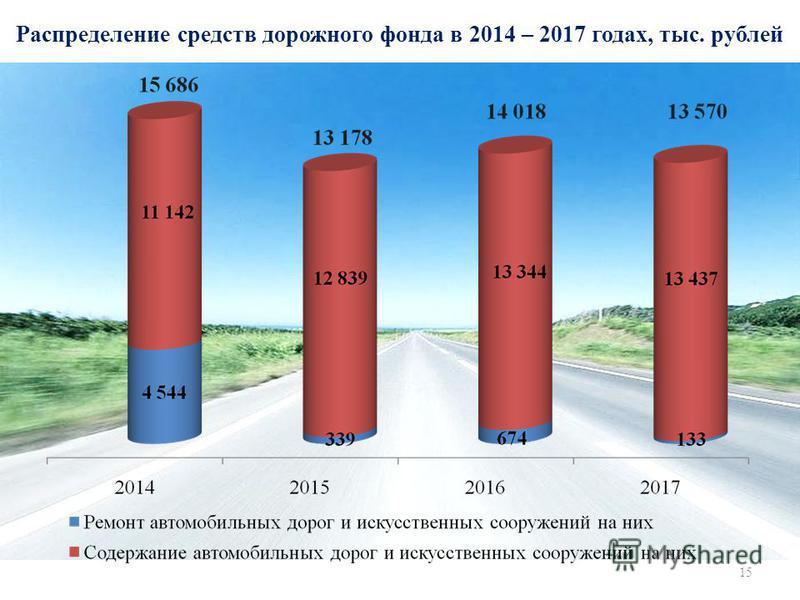 Распределение средств дорожного фонда в 2014 – 2017 годах, тыс. рублей 15