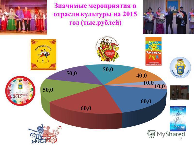 Значимые мероприятия в отрасли культуры на 2015 год (тыс.рублей) 19