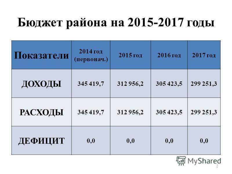 Бюджет района на 2015-2017 годы Показатели 2014 год (первонач.) 2015 год 2016 год 2017 год ДОХОДЫ 345 419,7312 956,2305 423,5299 251,3 РАСХОДЫ 345 419,7312 956,2305 423,5299 251,3 ДЕФИЦИТ 0,0 2