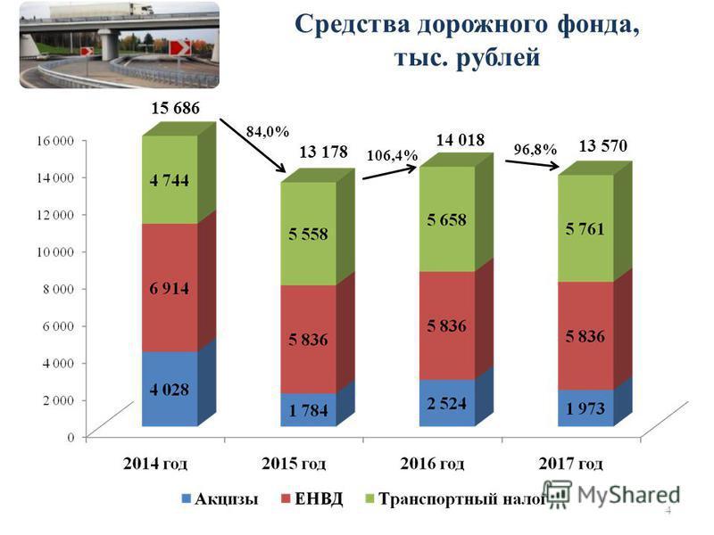 Средства дорожного фонда, тыс. рублей 15 686 84,0% 96,8% 106,4% 4 13 178 14 018 13 570
