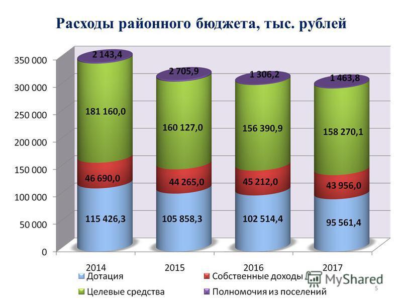 Расходы районного бюджета, тыс. рублей 5
