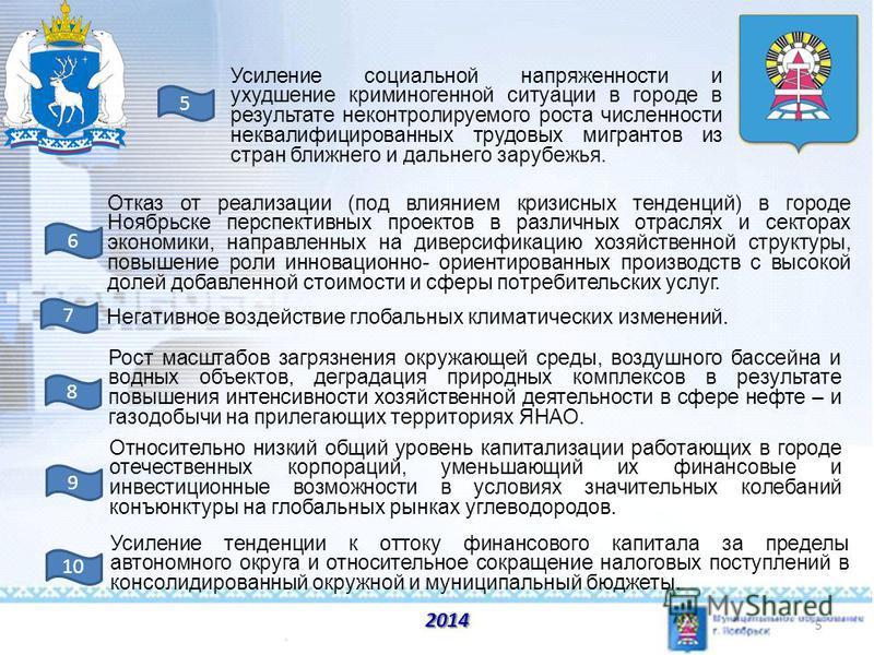 2014 5 Отказ от реализации (под влиянием кризисных тенденций) в городе Ноябрьске перспективных проектов в различных отраслях и секторах экономики, направленных на диверсификацию хозяйственной структуры, повышение роли инновационно- ориентированных пр