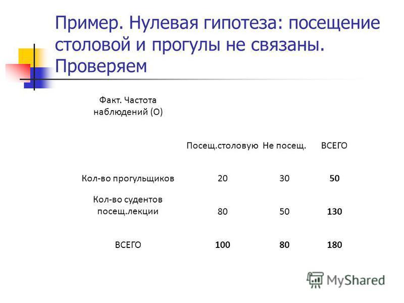Пример. Нулевая гипотеза: посещение столовой и прогулы не связаны. Проверяем Факт. Частота наблюдений (О) Посещ.столовую Не посещ.ВСЕГО Кол-во прогульщиков 203050 Кол-во судентов посещ.лекции 8050130 ВСЕГО10080180