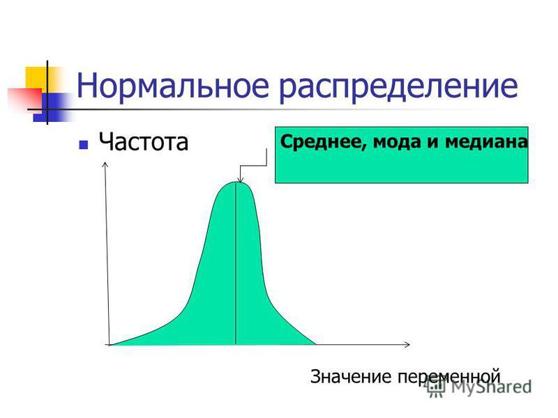 Нормальное распределение Частота Среднее, мода и медиана Значение переменной