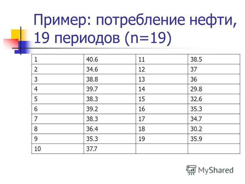 Пример: потребление нефти, 19 периодов (n=19) 140.61138.5 234.61237 338.81336 439.71429.8 538.31532.6 639.21635.3 738.31734.7 836.41830.2 935.31935.9 1037.7