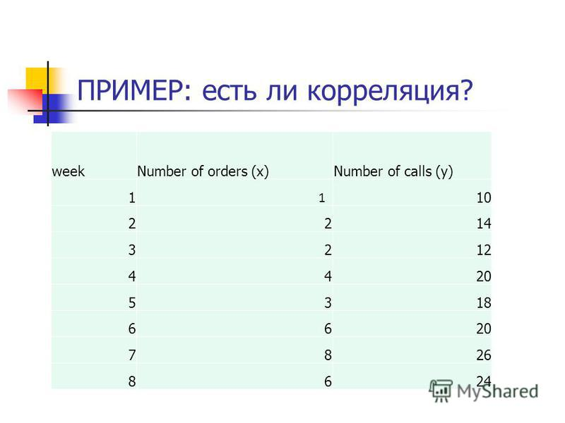 ПРИМЕР: есть ли корреляция? weekNumber of orders (x)Number of calls (y) 1 1 10 2214 3212 4420 5318 6620 7826 8624