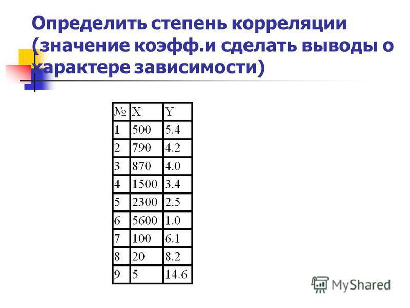 Определить степень корреляции (значение коэфф.и сделать выводы о характере зависимости)