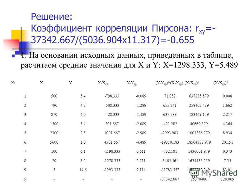 Решение: Коэффициент корреляции Пирсона: r xy =- 37342.667/(5036.904x11.317)=-0.655 1. На основании исходных данных, приведенных в таблице, расчитаем средние значения для X и Y: Х=1298.333, Y=5.489 XYX-X ср Y-Y ср (Y-Y ср )*(X-X ср )(X-X ср ) 2 15005
