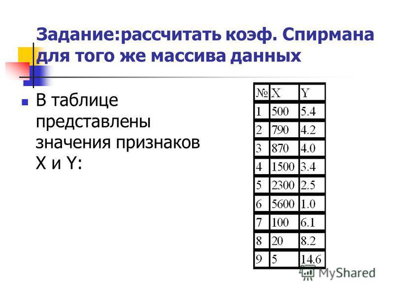 Задание:рассчитать коэф. Спирмана для того же массива данных В таблице представлены значения признаков X и Y: