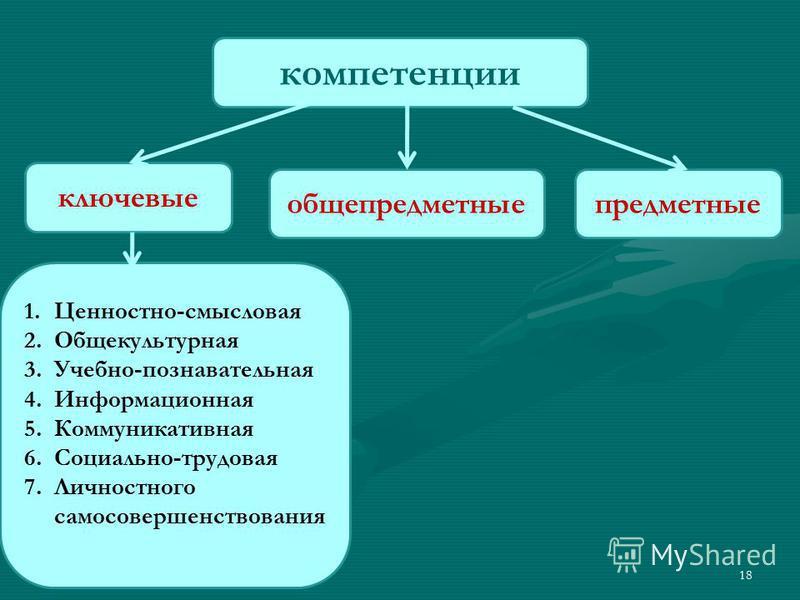 18 компетенции ключевые общепредметныепредметные 1.Ценностно-смысловая 2. Общекультурная 3.Учебно-познавательная 4. Информационная 5. Коммуникативная 6.Социально-трудовая 7. Личностного самосовершенствования
