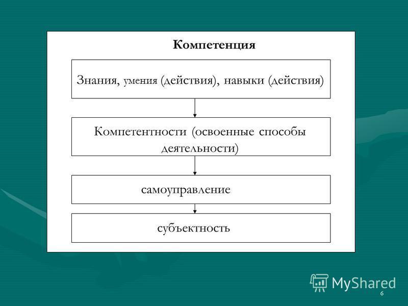 Компетенция субъектность самоуправление Компетентности (освоенные способы деятельности) Знания, умения (действия), навыки (действия) Компетенция Знания, умения (действия), навыки (действия) Компетентности (освоенные способы деятельности) самоуправлен