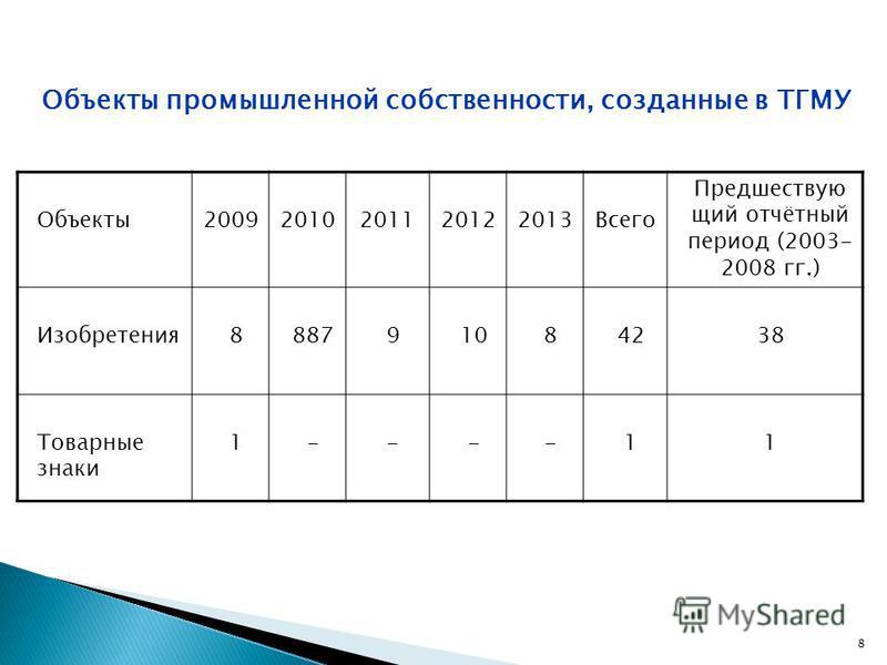 Объекты промышленной собственности, созданные в ТГМУ Объекты 20092010201120122013Всего Предшествую щий отчётный период (2003- 2008 гг.) Изобретения 888791084238 Товарные знаки 1----11 8