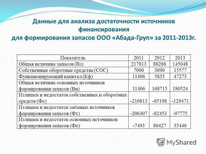 Данные для анализа достаточности источников финансирования для формирования запасов ООО «Абада-Груп» за 2011-2013 г. Показатель 201120122013 Общая величина запасов (Вз)21781388288145048 Собственные оборотные средства (СОС)7000309015577 Функционирующи