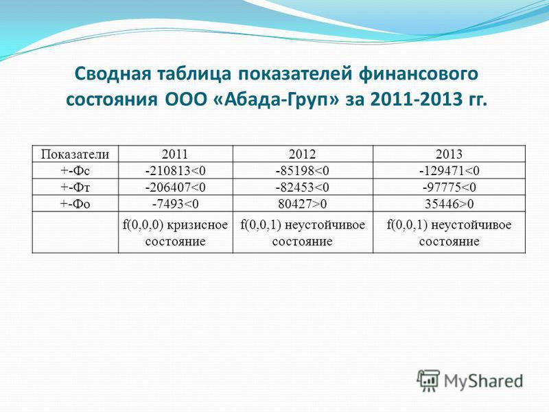 Сводная таблица показателей финансового состояния ООО «Абада-Груп» за 2011-2013 гг. Показатели 201120122013 +-Фс-210813