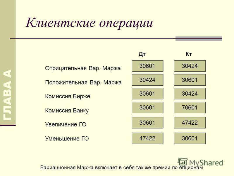 Клиентские операции Дт Кт Отрицательная Вар. Маржа Положительная Вар. Маржа Комиссия Бирже Комиссия Банку Увеличение ГО Уменьшение ГО ГЛАВА А 3060130424 3060130424 3060130424 7060130601 47422 30601 Вариационная Маржа включает в себя так же премии по