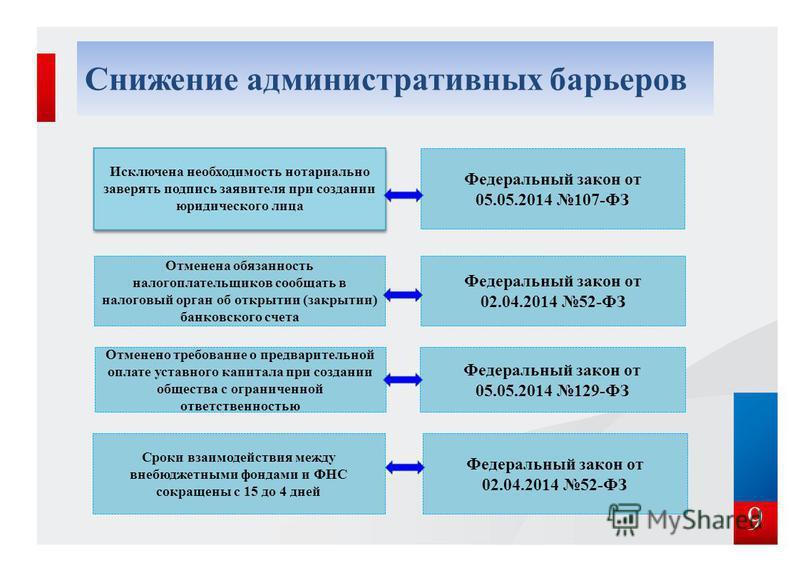 Снижение административных барьеров 9 Исключена необходимость нотариально заверять подпись заявителя при создании юридического лица Отменена обязанность налогоплательщиков сообщать в налоговый орган об открытии (закрытии) банковского счета Отменено тр
