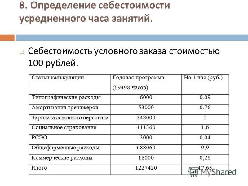 8. Определение себестоимости усредненного часа занятий. Себестоимость условного заказа стоимостью 100 рублей.