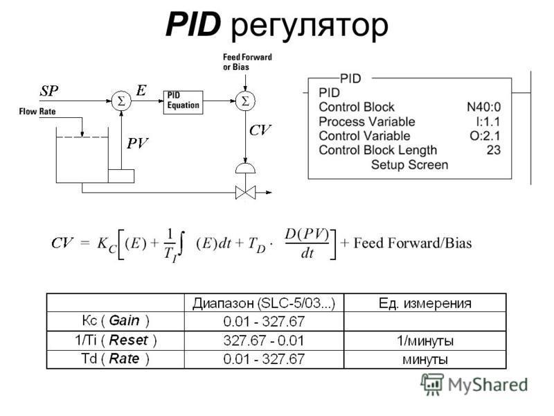 PID регулятор