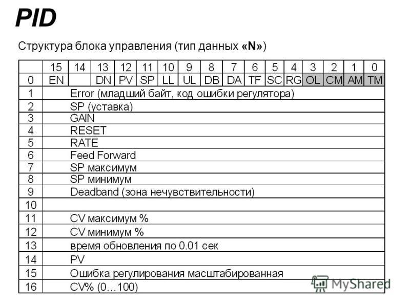 Структура блока управления (тип данных «N») PID