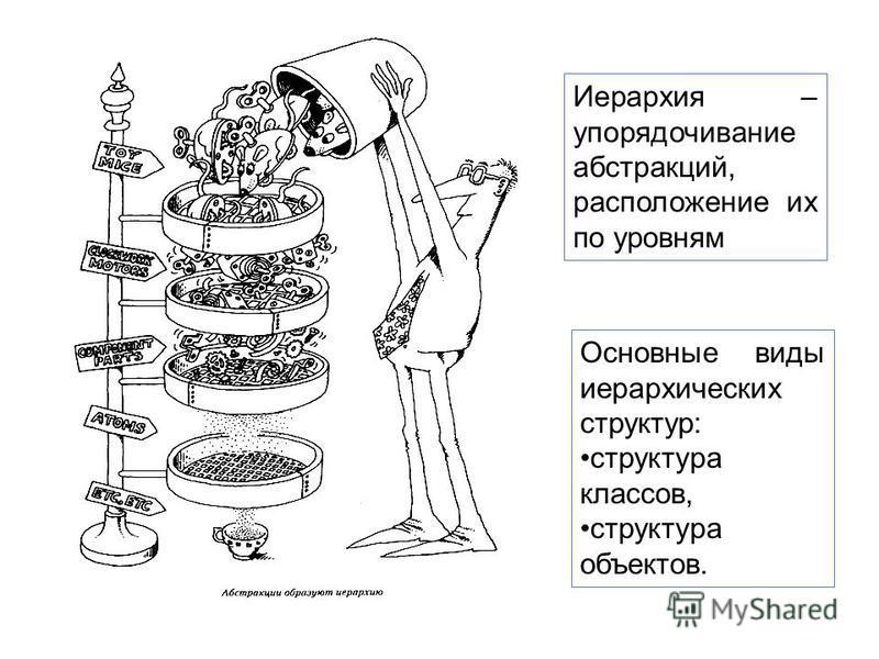 Иерархия – упорядочивание абстракций, расположение их по уровням Основные виды иерархических структур: структура классов, структура объектов.