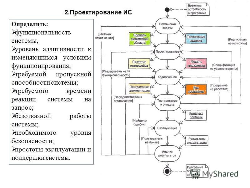 2. Проектирование ИС Определить: функциональность системы, уровень адаптивности к изменяющимся условиям функционирования; требуемой пропускной способности системы; требуемого времени реакции системы на запрос; безотказной работы системы; необходимого