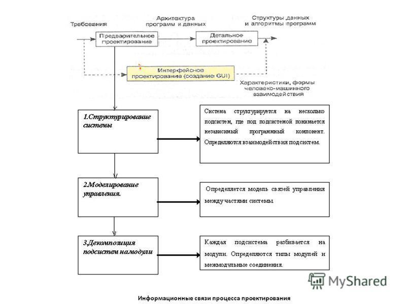 Информационные связи процесса проектирования