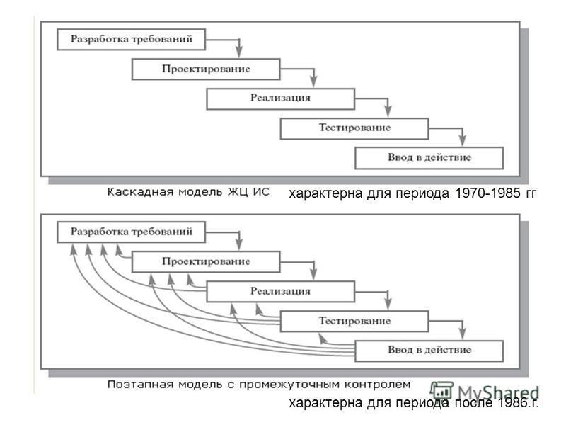 характерна для периода 1970-1985 гг характерна для периода после 1986.г.