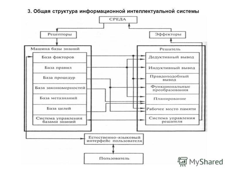 3. Общая структура информационной интеллектуальной системы