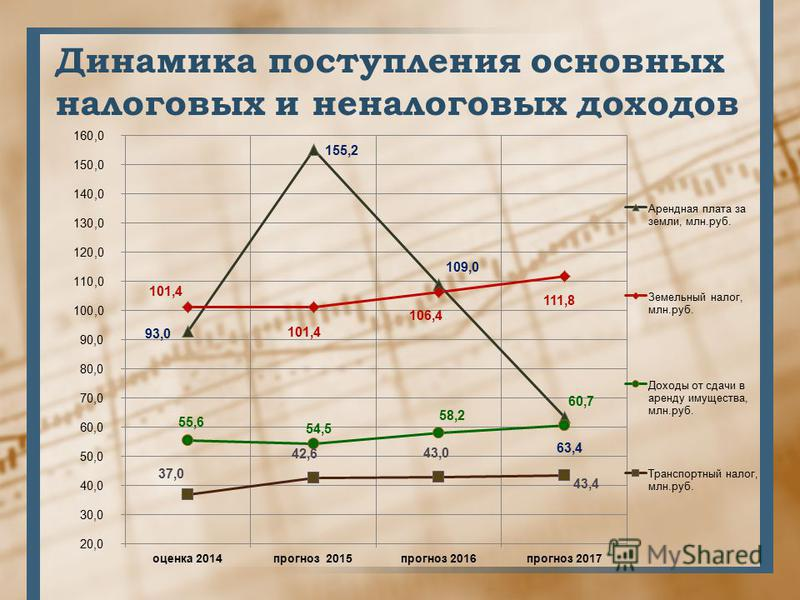 Динамика поступления основных налоговых и неналоговых доходов
