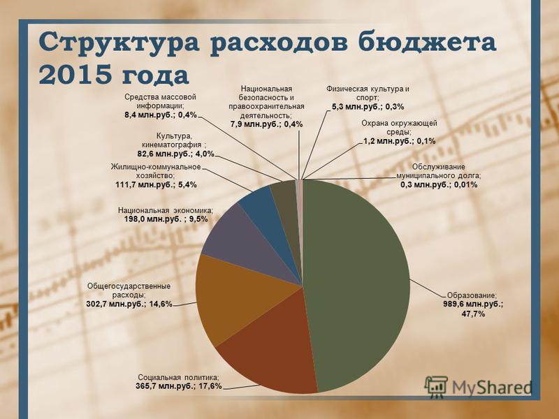 Структура расходов бюджета 2015 года