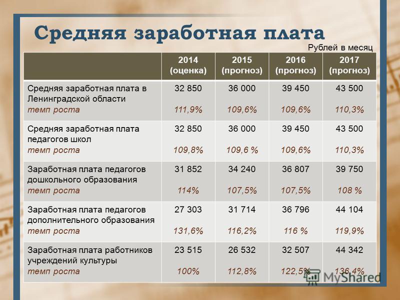 Средняя заработная плата 2014 (оценка) 2015 (прогноз) 2016 (прогноз) 2017 (прогноз) Средняя заработная плата в Ленинградской области темп роста 32 850 111,9% 36 000 109,6% 39 450 109,6% 43 500 110,3% Средняя заработная плата педагогов школ темп роста