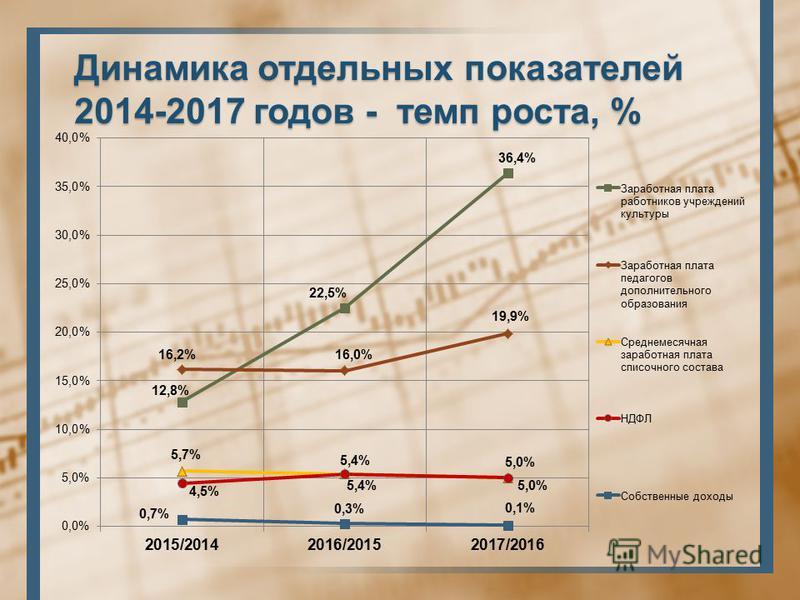 Динамика отдельных показателей 2014-2017 годов - темп роста, %