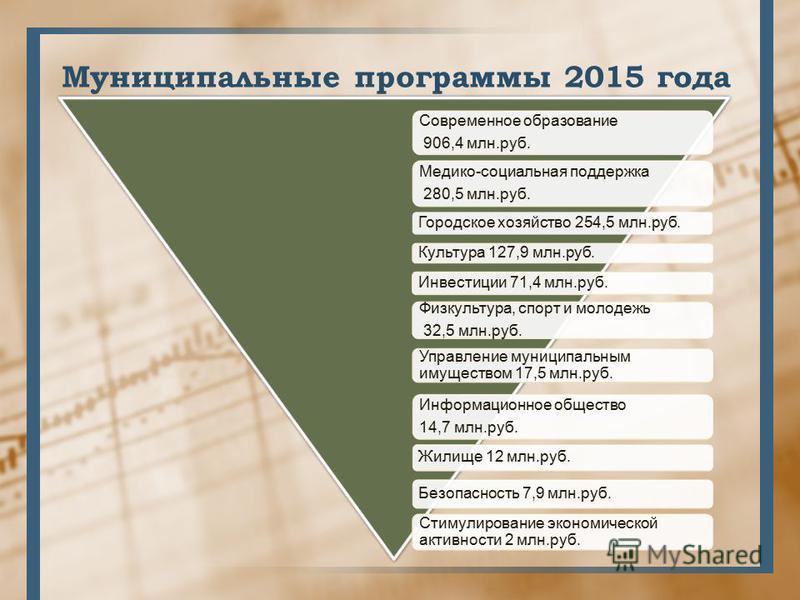 Муниципальные программы 2015 года