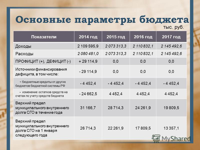Основные параметры бюджета Показатели 2014 год 2015 год 2016 год 2017 год Доходы 2 109 595,92 073 313,32 110 832,12 145 492,6 Расходы 2 080 481,02 073 313,32 110 832,12 145 492,6 ПРОФИЦИТ (+), ДЕФИЦИТ (-)+ 29 114,90,0 Источники финансирования дефицит